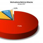January 2017 Cyber Attacks Statistics