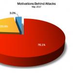 May 2017 Cyber Attacks Statistics