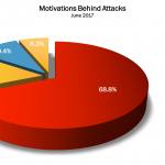 June 2017 Cyber Attacks Statistics