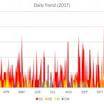 2017 Cyber Attacks Statistics