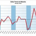 January 2018 Cyber Attacks Statistics