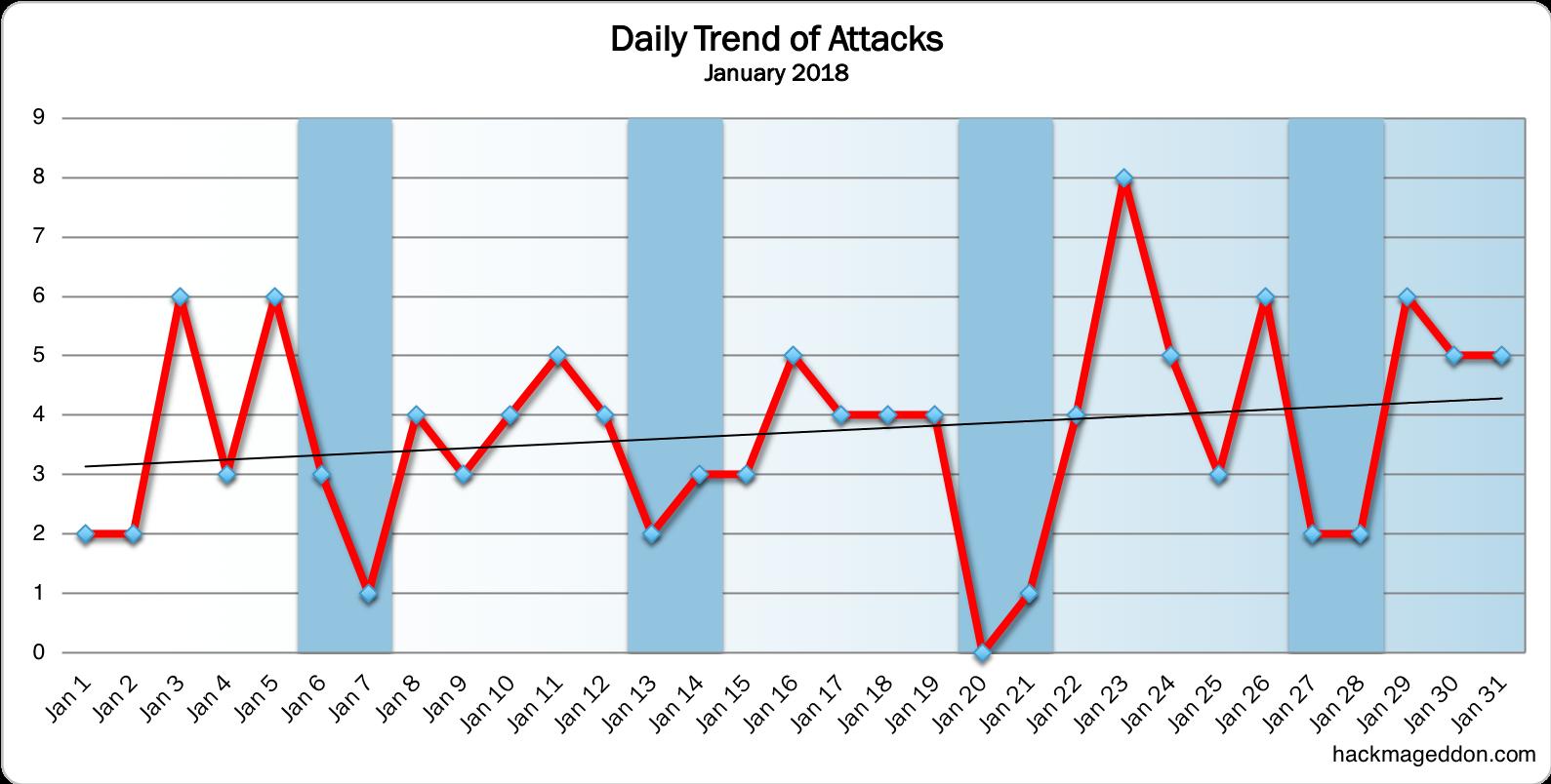 January 2018 cyber attacks statistics hackmageddon hackmageddon fandeluxe Image collections