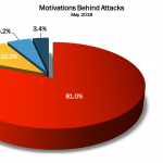 May 2018 Cyber Attacks Statistics