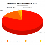 July 2018 Cyber Attacks Statistics