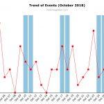 October 2018 Cyber Attacks Statistics