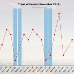 November 2018 Cyber Attacks Statistics