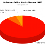 January 2019 Cyber Attacks Statistics