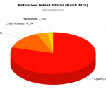 March 2019 Cyber Attacks Statistics