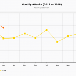 Q1 2019 Cyber Attacks Statistics