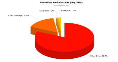 July 2019 Cyber Attacks Statistics